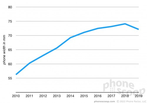 Average width of US phones over past 10 years