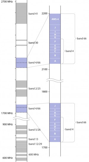 Band 66 definition (Phone Scoop)